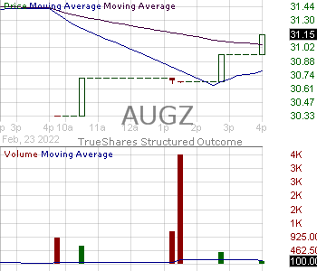 AUGZ - TrueShares Structured Outcome (August) ETF 15 minute intraday candlestick chart with less than 1 minute delay