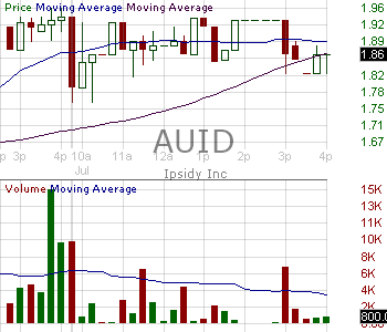AUID - Ipsidy Inc. 15 minute intraday candlestick chart ~15 minute delay