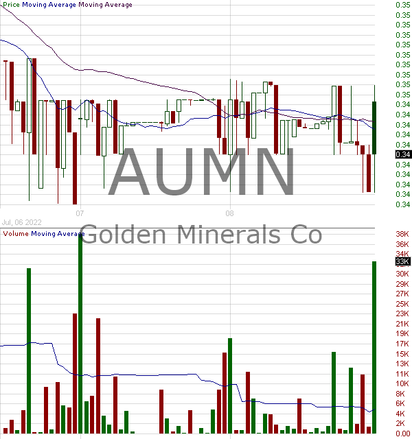 AUMN - Golden Minerals Company 15 minute intraday candlestick chart with less than 1 minute delay