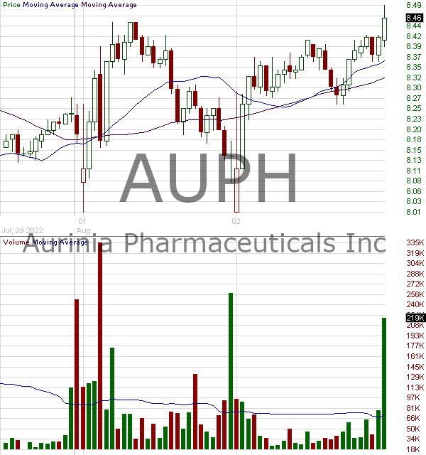 AUPH - Aurinia Pharmaceuticals Inc 15 minute intraday candlestick chart with less than 1 minute delay