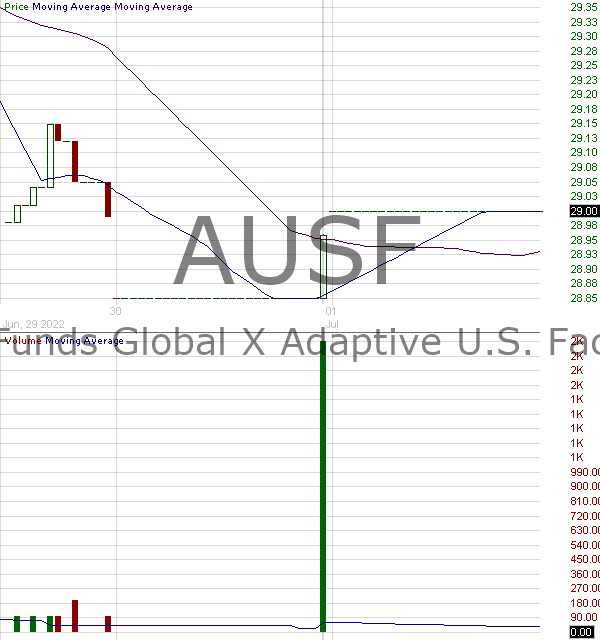 AUSF - Global X Funds Adaptive U.S. Factor ETF 15 minute intraday candlestick chart with less than 1 minute delay