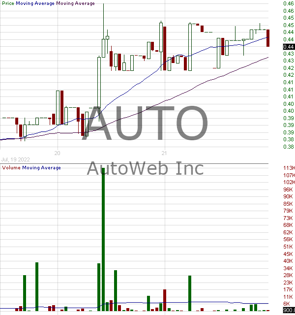 AUTO - AutoWeb Inc. 15 minute intraday candlestick chart with less than 1 minute delay