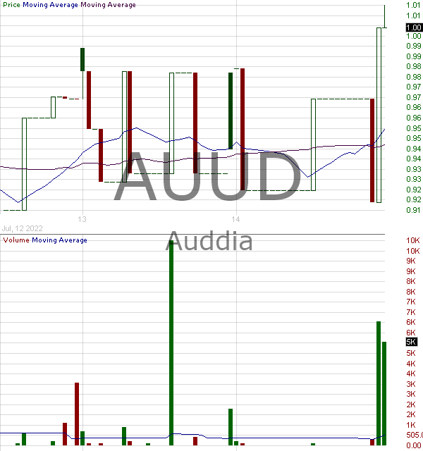 AUUD - Auddia Inc. 15 minute intraday candlestick chart with less than 1 minute delay
