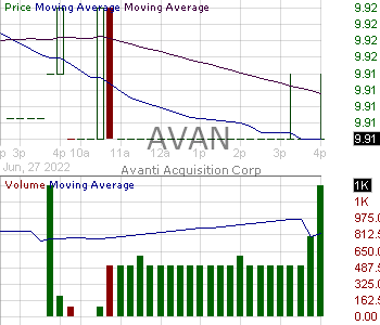 AVAN - Avanti Acquisition Corp. Class A Ordinary Shares 15 minute intraday candlestick chart with less than 1 minute delay