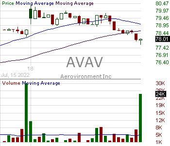 AVAV - AeroVironment Inc. 15 minute intraday candlestick chart with less than 1 minute delay