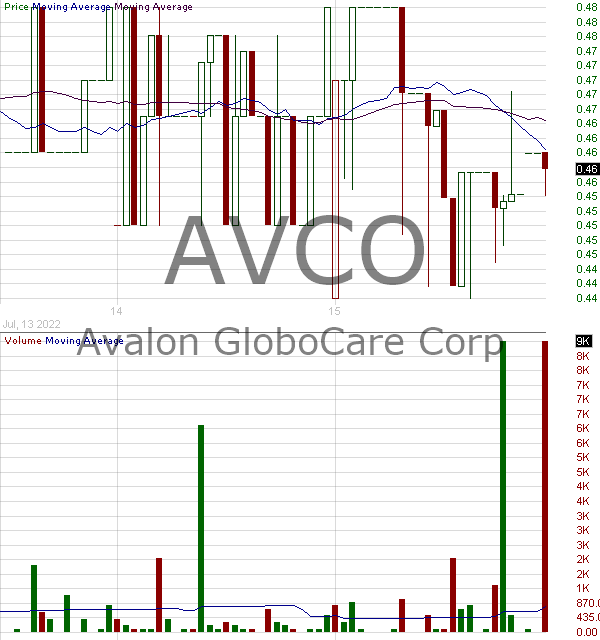 AVCO - Avalon GloboCare Corp. 15 minute intraday candlestick chart with less than 1 minute delay