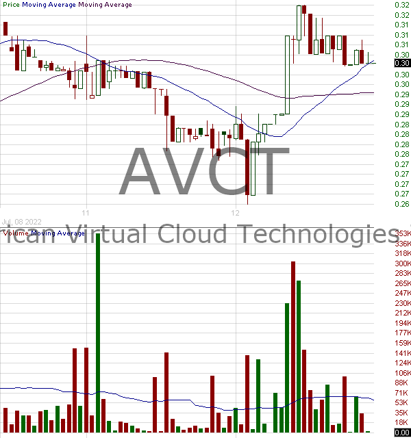 AVCT - American Virtual Cloud Technologies Inc. 15 minute intraday candlestick chart with less than 1 minute delay
