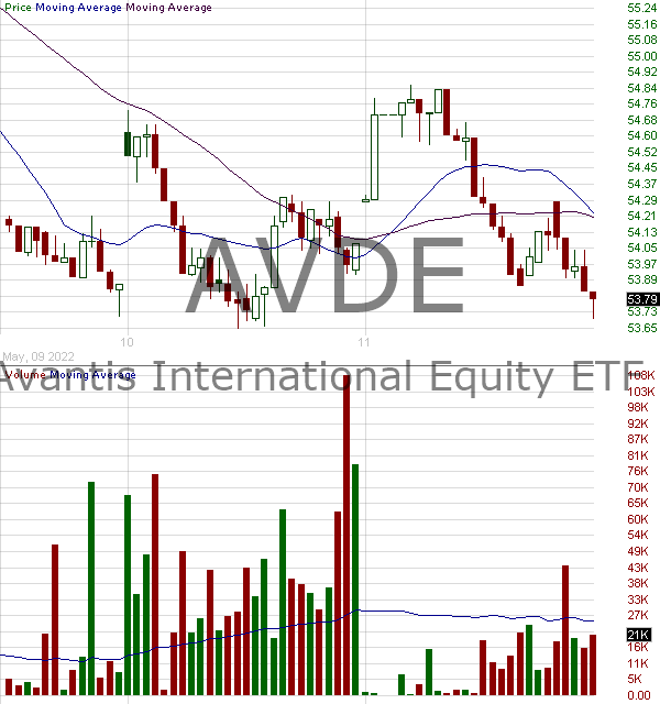 AVDE - Avantis International Equity ETF 15 minute intraday candlestick chart with less than 1 minute delay