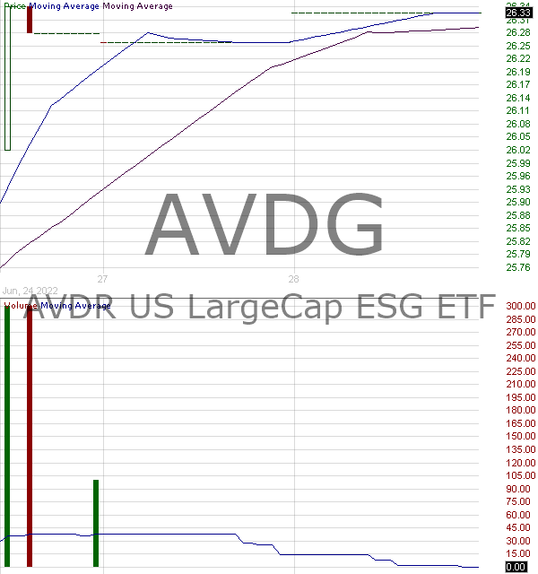 AVDG - AVDR US LargeCap ESG ETF 15 minute intraday candlestick chart with less than 1 minute delay