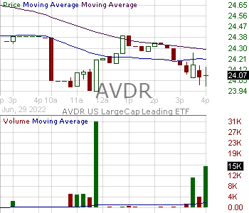AVDR - Avedro Inc 15 minute intraday candlestick chart with less than 1 minute delay