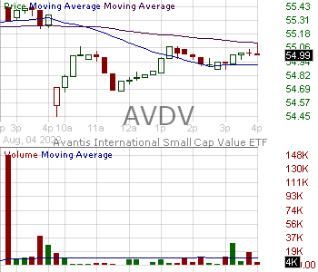 AVDV - Avantis International Small Cap Value ETF 15 minute intraday candlestick chart with less than 1 minute delay