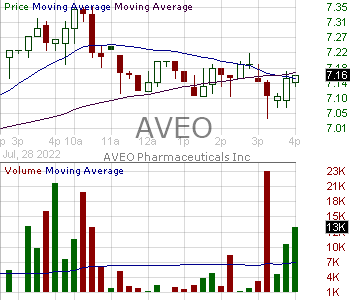 AVEO - AVEO Pharmaceuticals Inc. 15 minute intraday candlestick chart with less than 1 minute delay