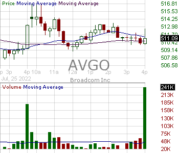 AVGO - Broadcom Inc. 15 minute intraday candlestick chart with less than 1 minute delay
