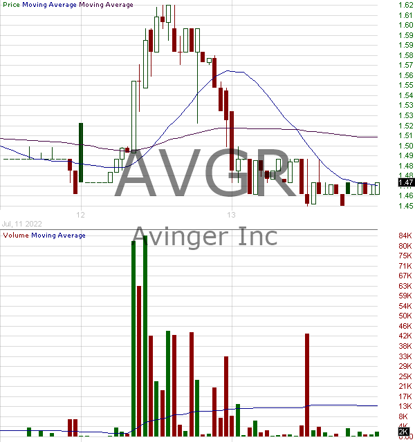 AVGR - Avinger Inc. 15 minute intraday candlestick chart with less than 1 minute delay