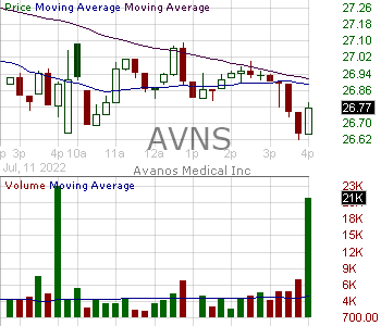 AVNS - Avanos Medical Inc. 15 minute intraday candlestick chart with less than 1 minute delay