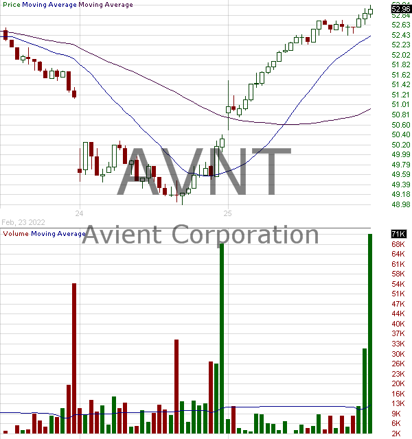 AVNT - Avient Corporation 15 minute intraday candlestick chart with less than 1 minute delay