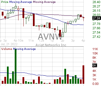 AVNW - Aviat Networks Inc. 15 minute intraday candlestick chart with less than 1 minute delay
