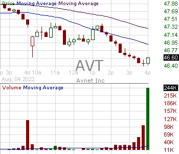 AVT - Avnet Inc. 15 minute intraday candlestick chart with less than 1 minute delay