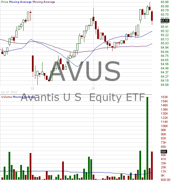 AVUS - Avantis U.S. Equity ETF 15 minute intraday candlestick chart with less than 1 minute delay