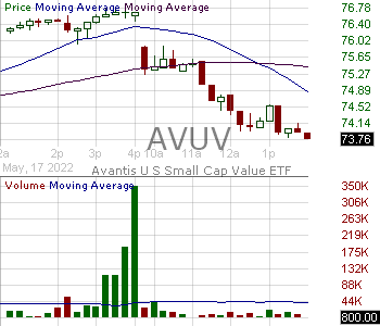 AVUV - Avantis U.S. Small Cap Value ETF 15 minute intraday candlestick chart with less than 1 minute delay