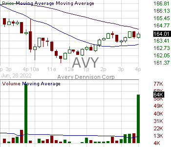 AVY - Avery Dennison Corporation 15 minute intraday candlestick chart with less than 1 minute delay
