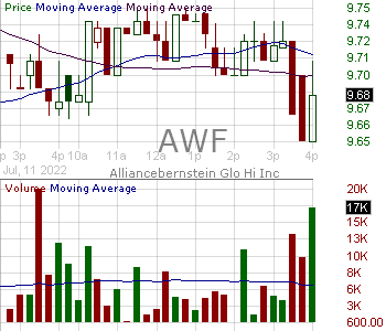 AWF - Alliancebernstein Global High Income Fund 15 minute intraday candlestick chart with less than 1 minute delay