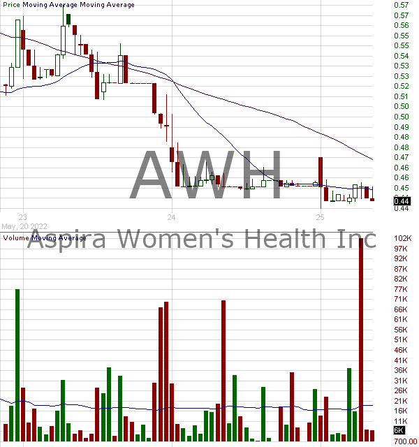 AWH - Aspira Womens Health Inc. 15 minute intraday candlestick chart with less than 1 minute delay