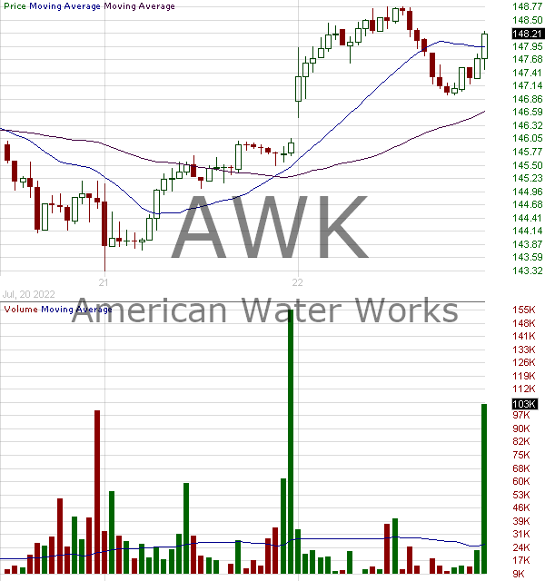 AWK - American Water Works Company Inc. 15 minute intraday candlestick chart with less than 1 minute delay