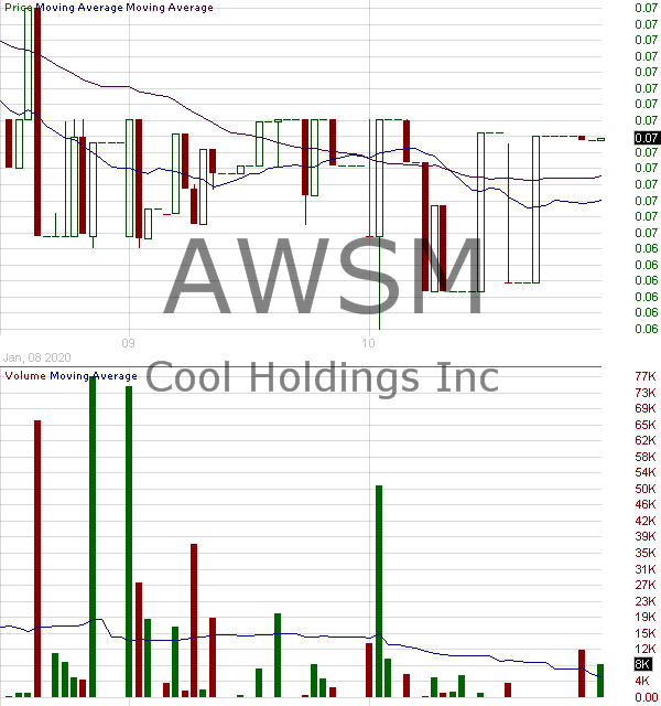 AWSM - Cool Holdings Inc. 15 minute intraday candlestick chart with less than 1 minute delay