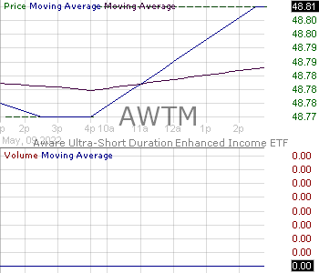 AWTM - Aware Ultra-Short Duration Enhanced Income ETF 15 minute intraday candlestick chart with less than 1 minute delay