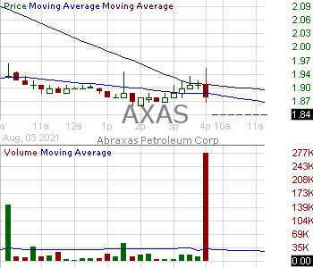 AXAS - Abraxas Petroleum Corporation 15 minute intraday candlestick chart with less than 1 minute delay