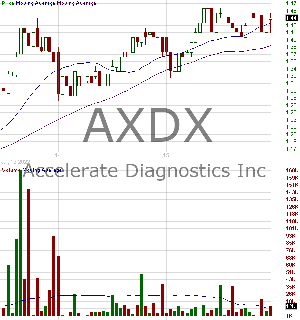 AXDX - Accelerate Diagnostics Inc. 15 minute intraday candlestick chart with less than 1 minute delay