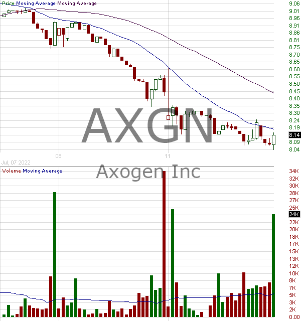 AXGN - Axogen Inc. 15 minute intraday candlestick chart with less than 1 minute delay