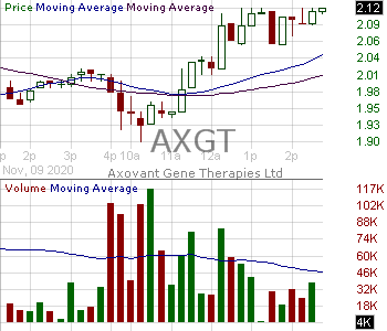 AXGT - Axovant Gene Therapies Ltd. 15 minute intraday candlestick chart with less than 1 minute delay