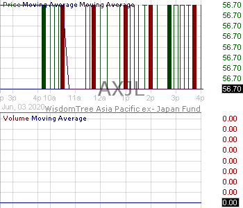 AXJL - WisdomTree Asia Pacific ex-Japan Total Dividend Fund 15 minute intraday candlestick chart with less than 1 minute delay