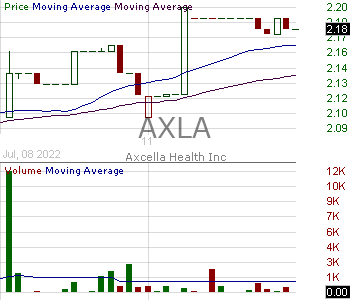AXLA - Axcella Health Inc. 15 minute intraday candlestick chart with less than 1 minute delay