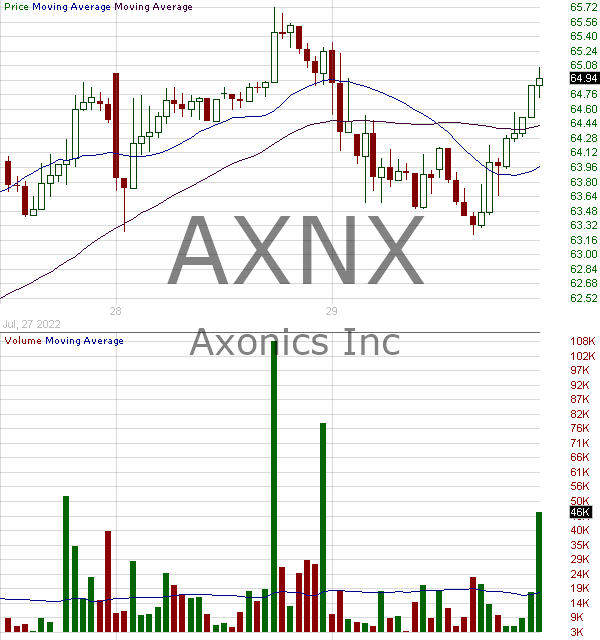 AXNX - Axonics Modulation Technologies Inc. 15 minute intraday candlestick chart with less than 1 minute delay