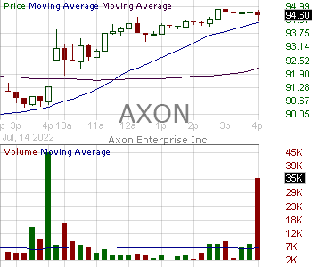 AXON - Axon Enterprise Inc. 15 minute intraday candlestick chart with less than 1 minute delay