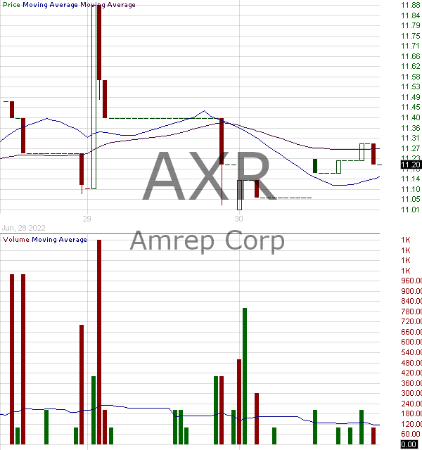 AXR - AMREP Corporation 15 minute intraday candlestick chart with less than 1 minute delay