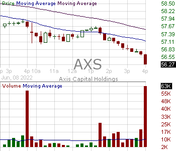 AXS - Axis Capital Holdings Limited 15 minute intraday candlestick chart with less than 1 minute delay