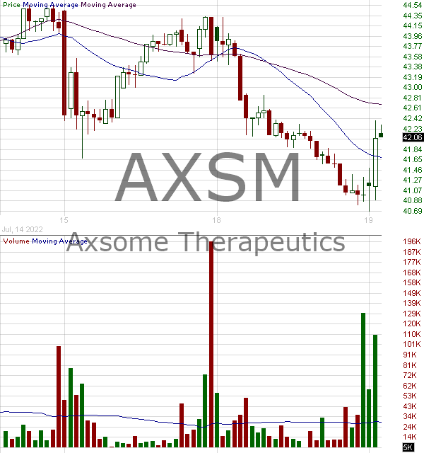 AXSM - Axsome Therapeutics Inc. 15 minute intraday candlestick chart with less than 1 minute delay