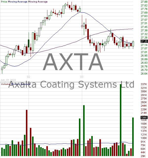AXTA - Axalta Coating Systems Ltd. Common Shares 15 minute intraday candlestick chart with less than 1 minute delay