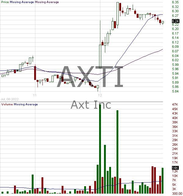 AXTI - AXT Inc 15 minute intraday candlestick chart with less than 1 minute delay