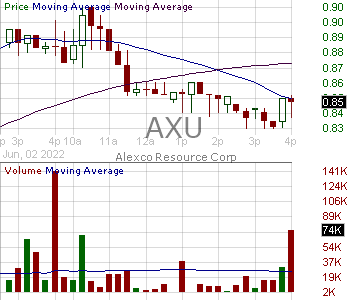 AXU - Alexco Resource Corp Common Shares (Canada) 15 minute intraday candlestick chart with less than 1 minute delay