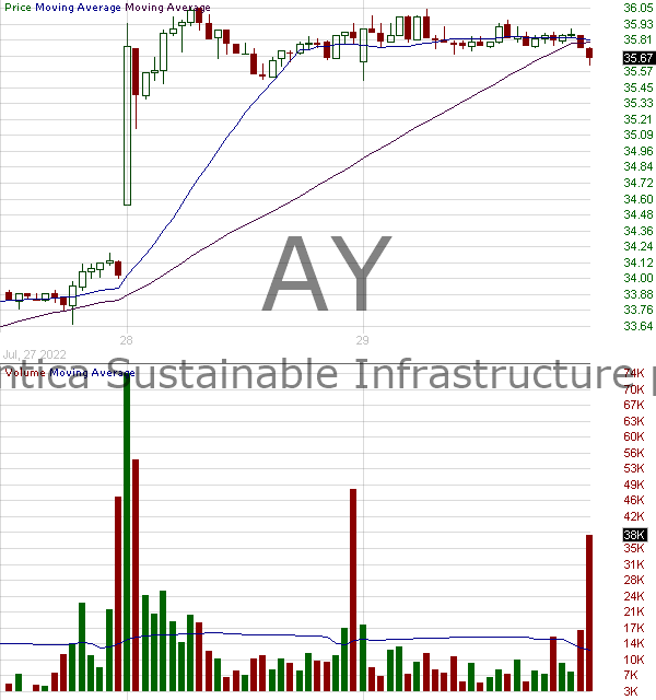 AY - Atlantica Yield plc 15 minute intraday candlestick chart with less than 1 minute delay