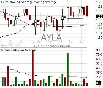 AYLA - Ayala Pharmaceuticals Inc. 15 minute intraday candlestick chart with less than 1 minute delay