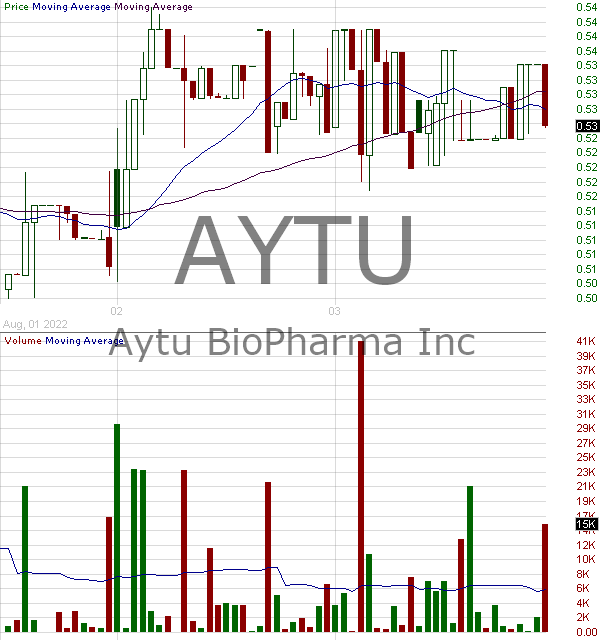AYTU - Aytu BioScience Inc. 15 minute intraday candlestick chart with less than 1 minute delay