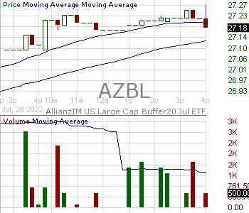 AZBL - AllianzIM U.S. Large Cap Buffer20 Jul ETF 15 minute intraday candlestick chart with less than 1 minute delay