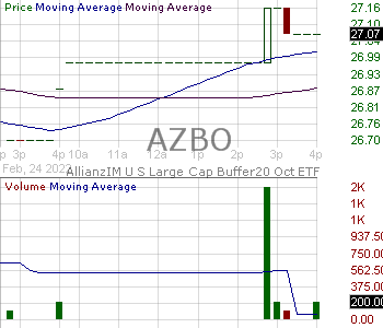 AZBO - AllianzIM U.S. Large Cap Buffer20 Oct ETF 15 minute intraday candlestick chart with less than 1 minute delay