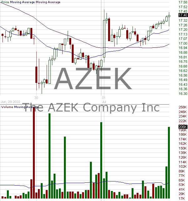 AZEK - The AZEK Company Inc. Class A 15 minute intraday candlestick chart with less than 1 minute delay